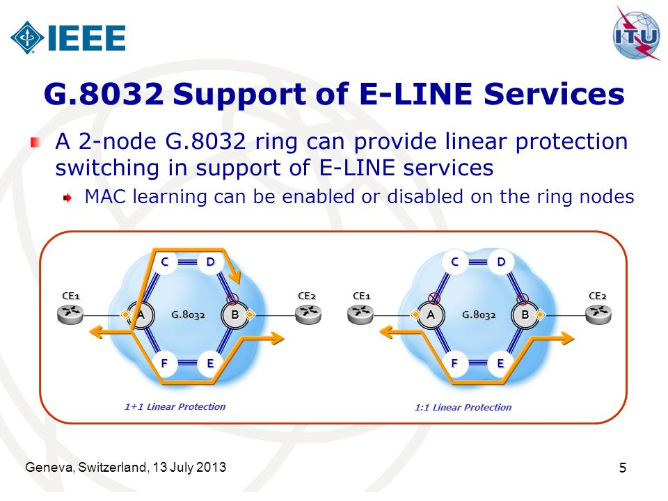 Geneva, Switzerland, 13 July 2013 5 G.8032 Support of E-LINE Services A 2-node G.8032 ring can provide linear protection switching in support of E-LINE services MAC learning can be enabled or disabled on the ring nodes AB G.8032 CE1CE2 F E DC 1:1 Linear Protection 1+1 Linear Protection AB G.8032 CE1CE2 F E DC