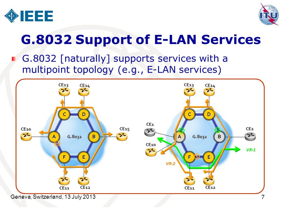 7 G.8032 Support of E-LAN Services G.8032 [naturally] supports services with a multipoint topology (e.g., E-LAN services) AB G.8032 CE15 F E DC CE10 CE14CE13CE12 CE11 AB G.8032 CE1 CE2 F E DC CE10 CE14CE13CE12 CE11 VR-1 VR-2 Geneva, Switzerland, 13 July 2013