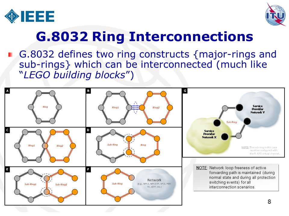 8 G.8032 Ring Interconnections G.8032 defines two ring constructs {major-rings and sub-rings} which can be interconnected (much likeLEGO building blocks) NOTE NOTE: Network loop freeness of active forwarding path is maintained (during normal state and during all protection switching events) for all interconnection scenarios.