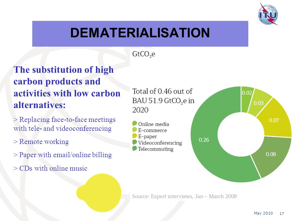 May 2010 17 DEMATERIALISATION The substitution of high carbon products and activities with low carbon alternatives: > Replacing face-to-face meetings with tele- and videoconferencing > Remote working > Paper with email/online billing > CDs with online music