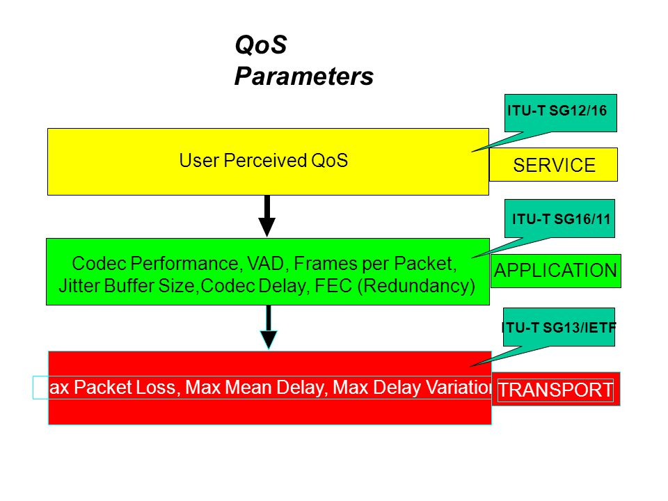 Max Packet Loss, Max Mean Delay, Max Delay Variation TRANSPORT APPLICATION Codec Performance, VAD, Frames per Packet, Jitter Buffer Size,Codec Delay, FEC (Redundancy) QoS Parameters ITU-T SG16/11ITU-T SG13/IETF SERVICE User Perceived QoS ITU-T SG12/16