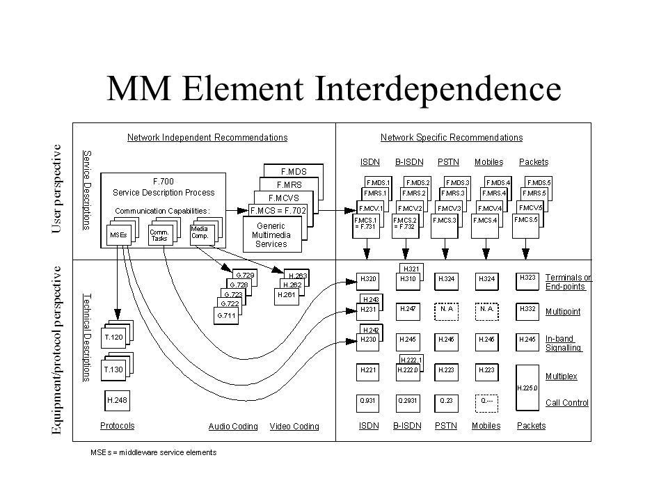 MM Element Interdependence User perspective Equipment/protocol perspective