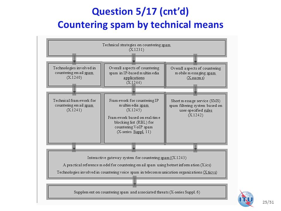 Question 5/17 (cntd) Countering spam by technical means 25/51