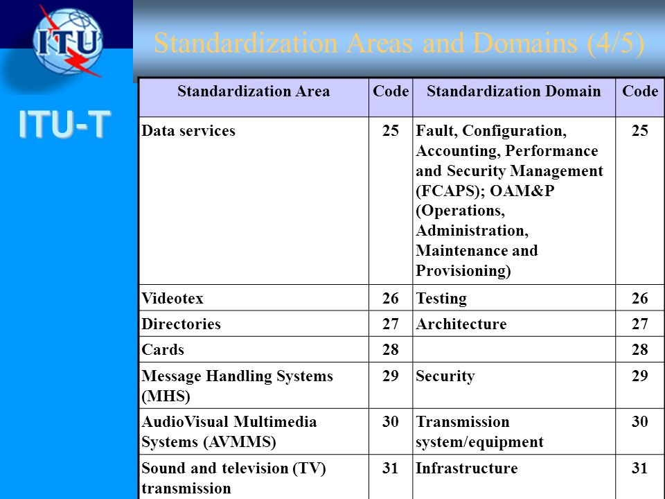 ITU-T Standardization Areas and Domains (4/5) Standardization AreaCodeStandardization DomainCode Data services25Fault, Configuration, Accounting, Perf