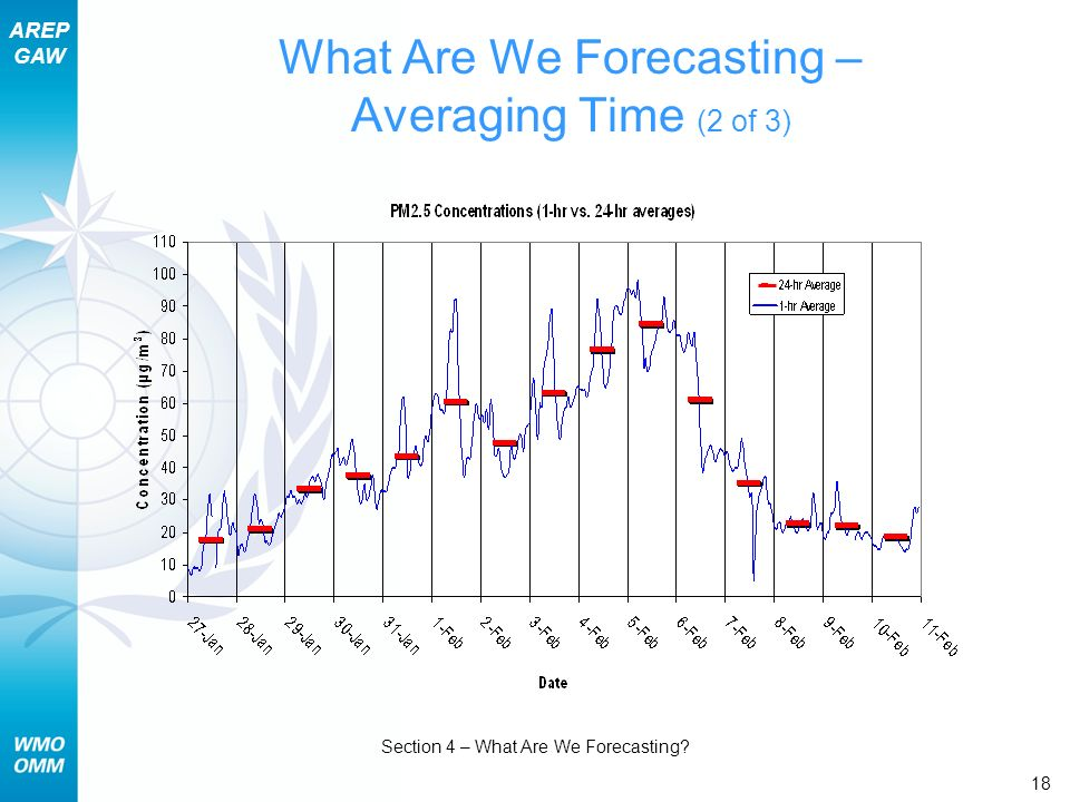 AREP GAW Section 4 – What Are We Forecasting? 18 What Are We Forecasting – Averaging Time (2 of 3)