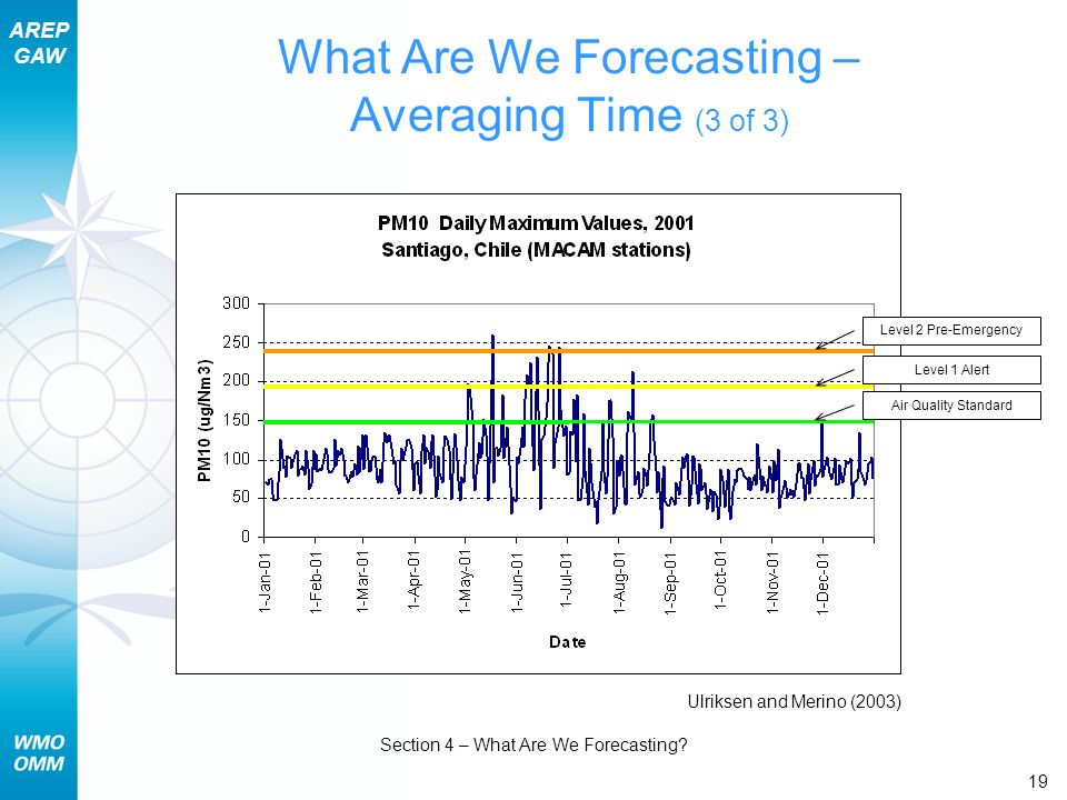 AREP GAW Section 4 – What Are We Forecasting? 19 What Are We Forecasting – Averaging Time (3 of 3) Air Quality Standard Level 1 Alert Level 2 Pre-Emer