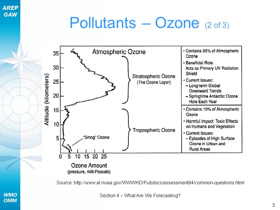 AREP GAW Section 4 – What Are We Forecasting? 5 Pollutants – Ozone (2 of 3) Source: http://www.al.noaa.gov/WWWHD/Pubdocs/assessment94/common-questions