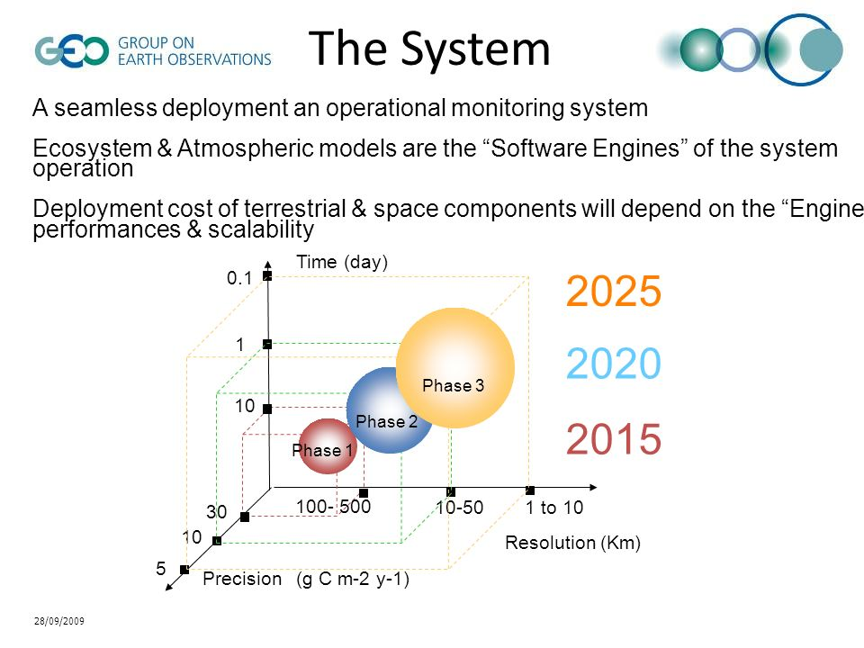 28/09/2009 The System A seamless deployment an operational monitoring system Ecosystem & Atmospheric models are the Software Engines of the system ope