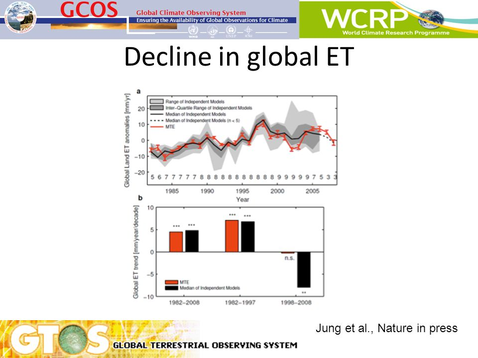 In Southern Hemisphere decline in soil moisture and evaporation Jung et al., Nature in press