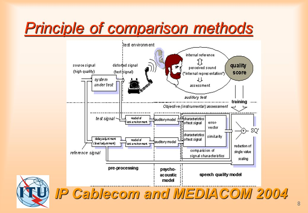 IP Cablecom and MEDIACOM 2004 8 Principle of comparison methods