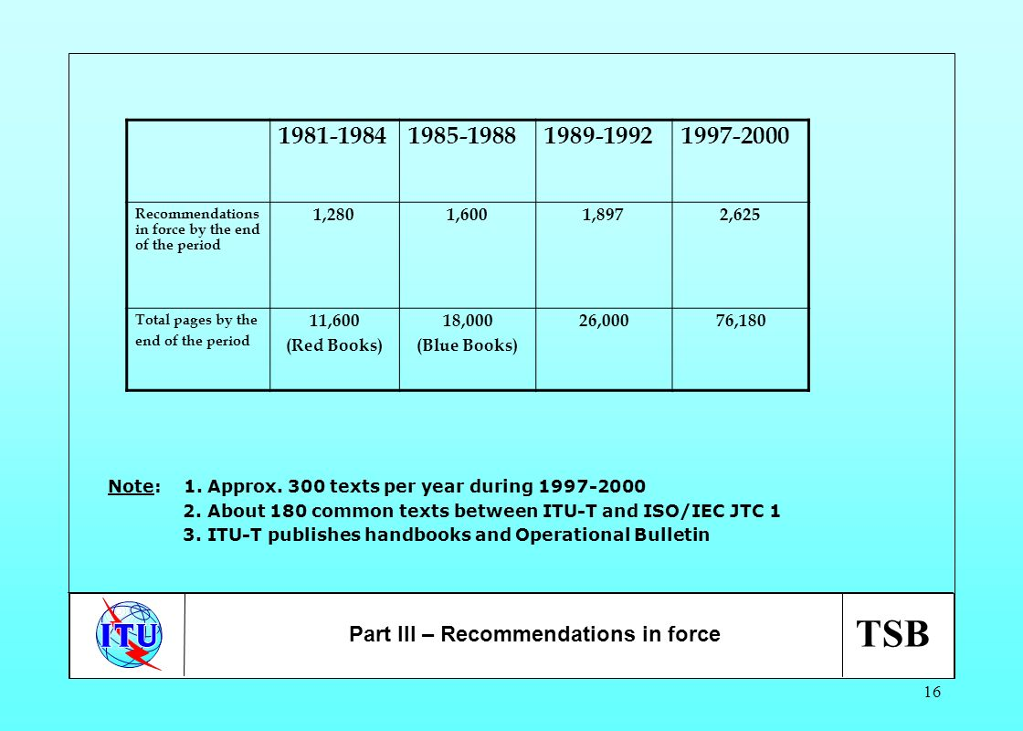 TSB 16 Part III – Recommendations in force Note: 1. Approx. 300 texts per year during 1997-2000 2. About 180 common texts between ITU-T and ISO/IEC JT