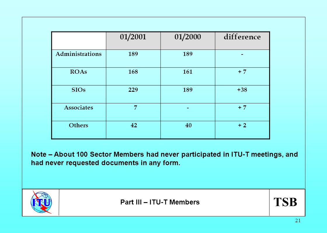 TSB 21 01/200101/2000difference Administrations189 - ROAs168161+ 7 SIOs229189+38 Associates 7-+ 7 Others 42 40+ 2 Note – About 100 Sector Members had
