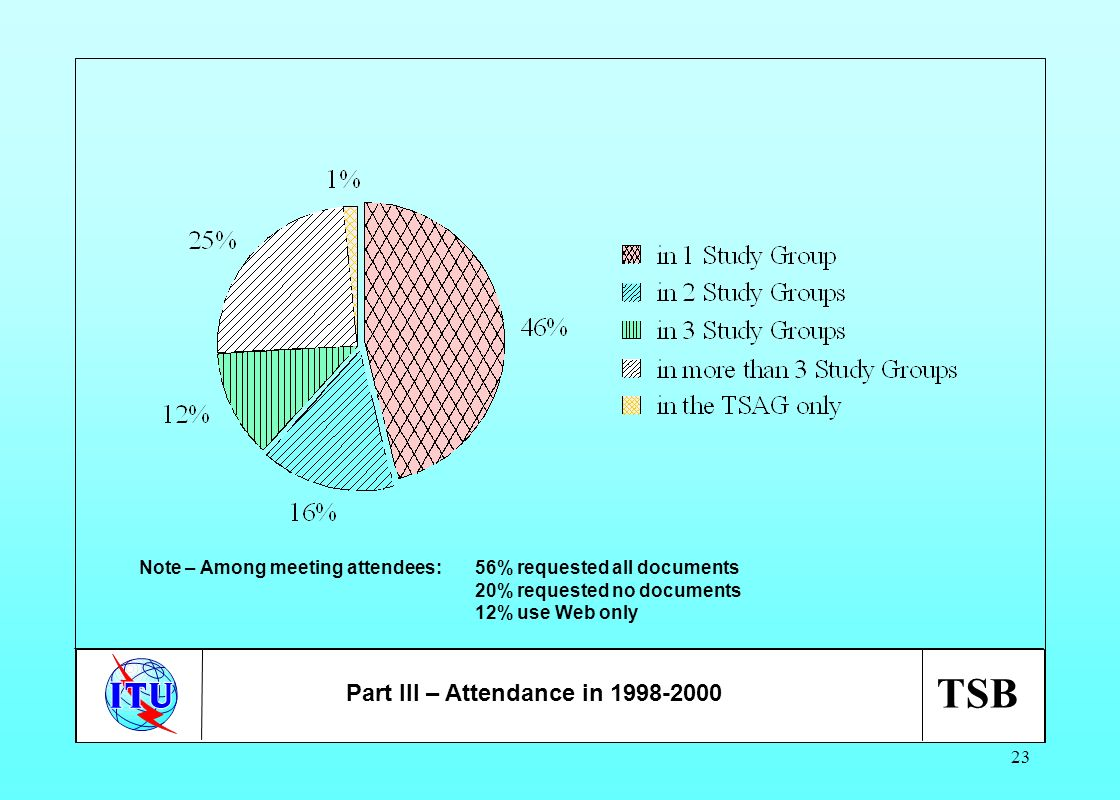 TSB 23 Part III – Attendance in 1998-2000 Note – Among meeting attendees:56% requested all documents 20% requested no documents 12% use Web only