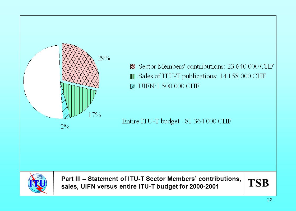 TSB 28 Part III – Statement of ITU-T Sector Members contributions, sales, UIFN versus entire ITU-T budget for 2000-2001