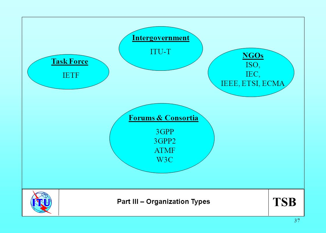 TSB 37 Task Force IETF Intergovernment ITU-T NGOs ISO, IEC, IEEE, ETSI, ECMA Forums & Consortia 3GPP 3GPP2 ATMF W3C Part III – Organization Types