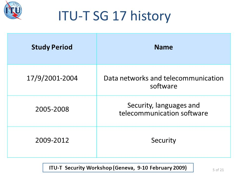 ITU-T Security Workshop (Geneva, 9-10 February 2009) ITU-T SG 17 history 5 of 21 Study Period 17/9/2001-2004 2005-2008 2009-2012 Name Data networks and telecommunication software Security, languages and telecommunication software Security