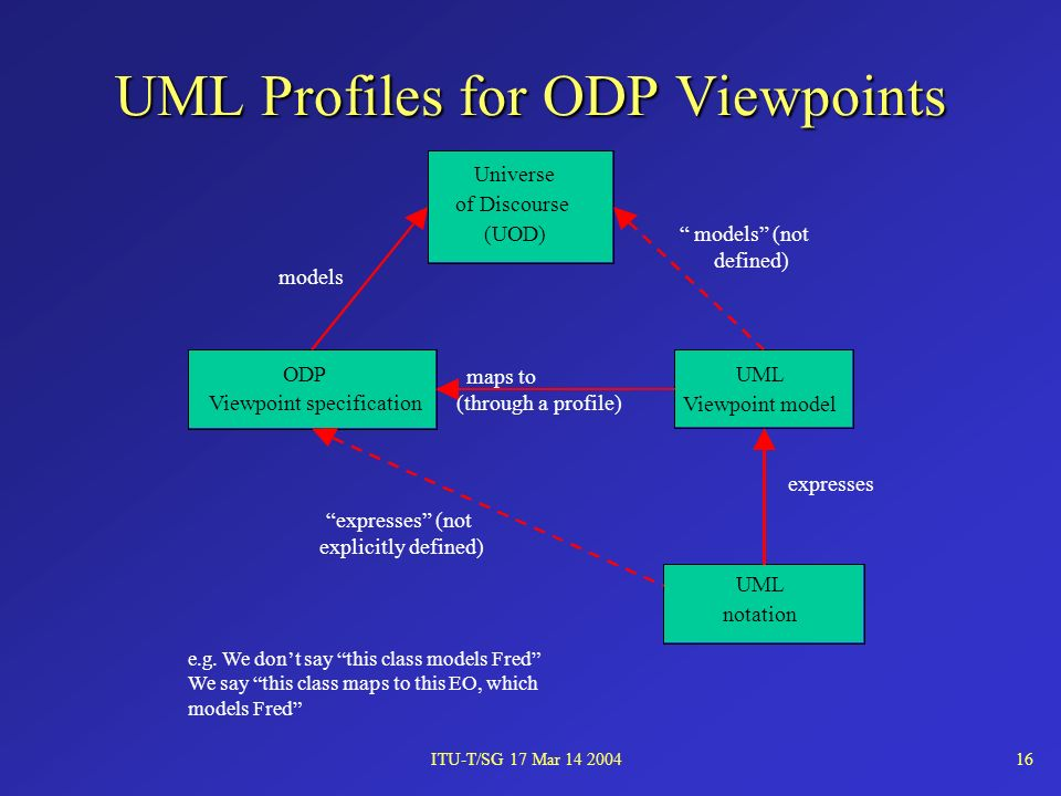 ITU-T/SG 17 Mar 14 200416 UML Profiles for ODP Viewpoints e.g.