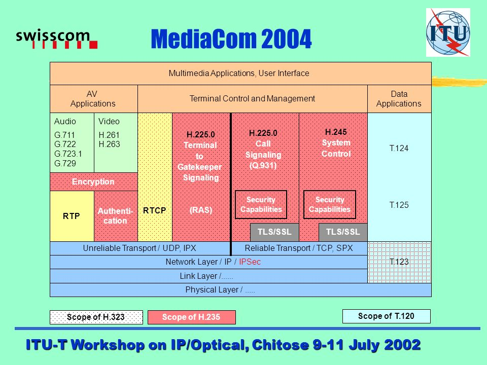 ITU-T Workshop on IP/Optical, Chitose 9-11 July 2002 MediaCom 2004 Status report of SG 16 activities (4): MM Platform and interworking zSecurity of MM systems and services (Q G/16): zSecurity of MM systems and services (Q G/16): - Hybrid security profile to Rec H.235 on Security and Encryption - Mobile security (Rec H.510) - Security for Emergency Telecommunications Service (ETS) zMM-Systems, terminals and data conferencing (Q 1/16): zMM-Systems, terminals and data conferencing (Q 1/16): - Revision to Recs T.120, H.320, H.324 zMM over packet based networks (H.323 systems) (Q 2/16): zMM over packet based networks (H.323 systems) (Q 2/16): - further development of H.323 (QoS, I-net protocols, modem relay) - further development to H.460 (use of generic extensive framework)