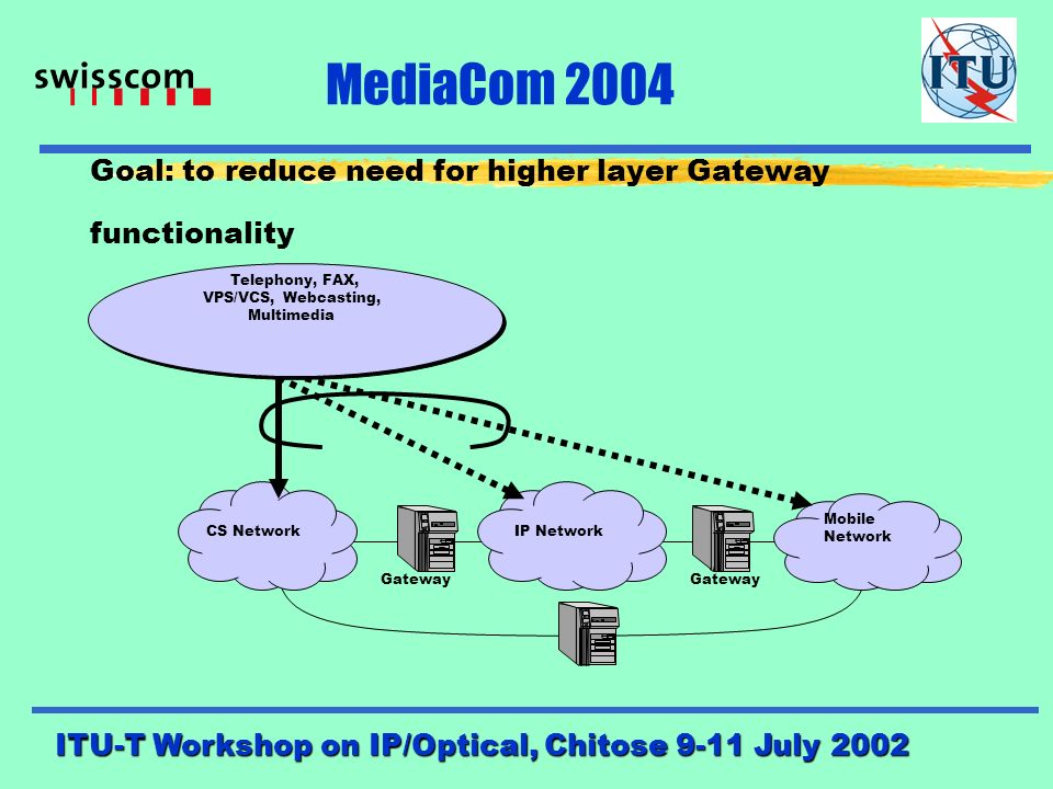 Objective: MediaCom 2004 to create a framework for the harmonized and coordinated development of multimedia communication standardization for use across all ITU-T and ITU-R Study Groups, and in close cooperation with other regional and international SDOs and industry forums.