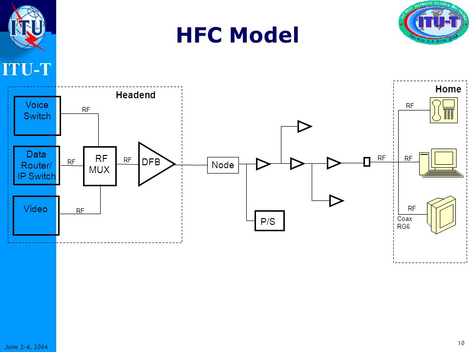 ITU-T 10 June 2-4, 2004 HFC Model Voice Switch Data Router/ IP Switch Video DFB Node Coax RG6 Headend P/S Home RF MUX RF