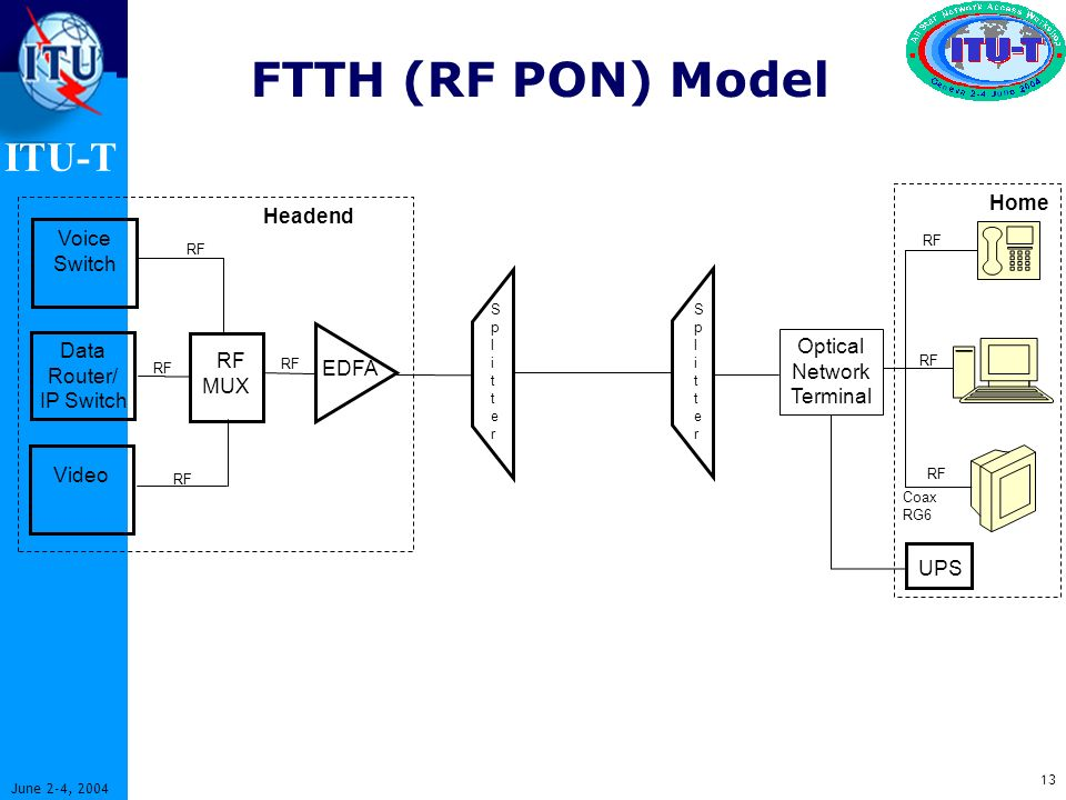 ITU-T 13 June 2-4, 2004 FTTH (RF PON) Model Voice Switch Data Router/ IP Switch Video EDFA Coax RG6 Headend Home RF MUX RF SplitterSplitter SplitterSplitter Optical Network Terminal UPS