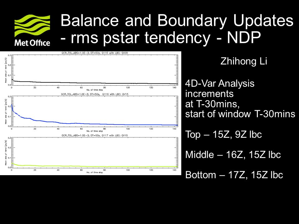 Balance and Boundary Updates - rms pstar tendency - NDP 4D-Var Analysis increments at T-30mins, start of window T-30mins Top – 15Z, 9Z lbc Middle – 16