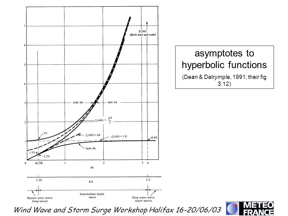 Wind Wave and Storm Surge Workshop Halifax 16-20/06/03 asymptotes to hyperbolic functions (Dean & Dalrymple, 1991; their fig 3.12)