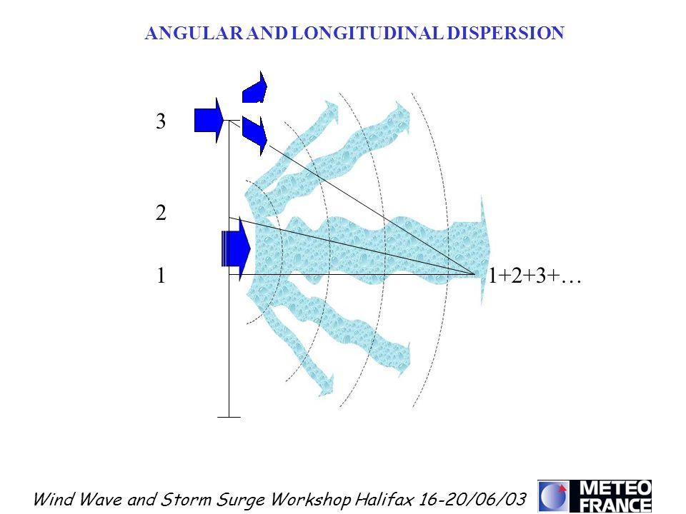 Wind Wave and Storm Surge Workshop Halifax 16-20/06/03 ANGULAR AND LONGITUDINAL DISPERSION 1+2+3+…1 2 3