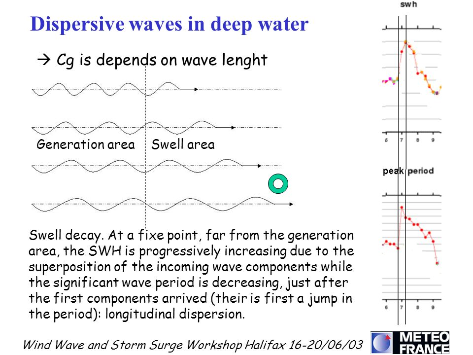 Wind Wave and Storm Surge Workshop Halifax 16-20/06/03 Dispersive waves in deep water Cg is depends on wave lenght Swell decay. At a fixe point, far f