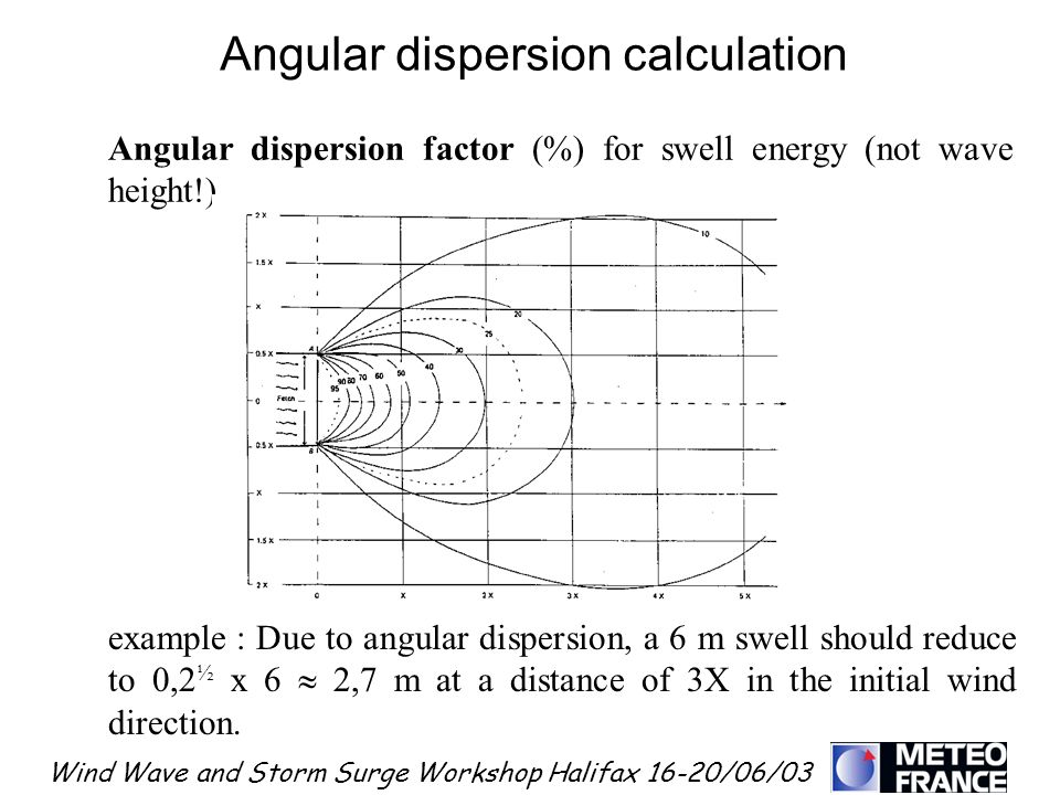 Wind Wave and Storm Surge Workshop Halifax 16-20/06/03 Angular dispersion factor (%) for swell energy (not wave height!) example : Due to angular disp