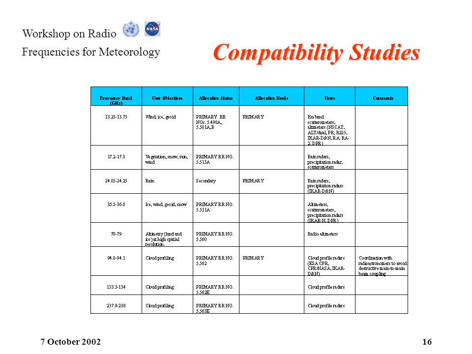 Workshop on Radio Frequencies for Meteorology 7 October 200216 Compatibility Studies