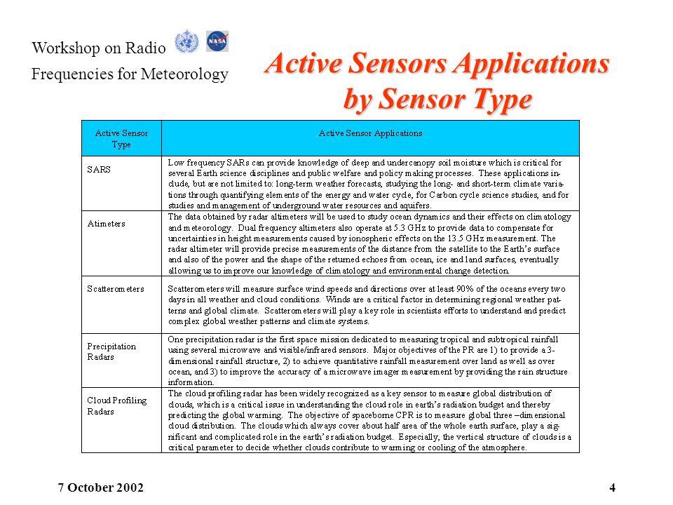 Workshop on Radio Frequencies for Meteorology 7 October 20024 Active Sensors Applications by Sensor Type