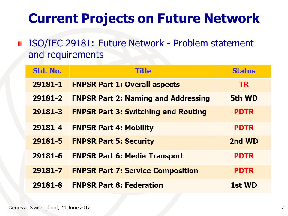 Current Projects on Future Network ISO/IEC 29181: Future Network - Problem statement and requirements Geneva, Switzerland, 11 June 2012 7 Std.