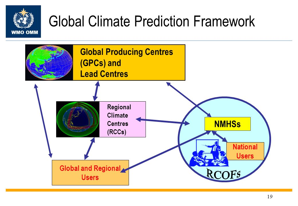 WMO OMM 19 Global Climate Prediction Framework Global Producing Centres (GPCs) and Lead Centres Regional Climate Centres (RCCs) NMHSs National Users G