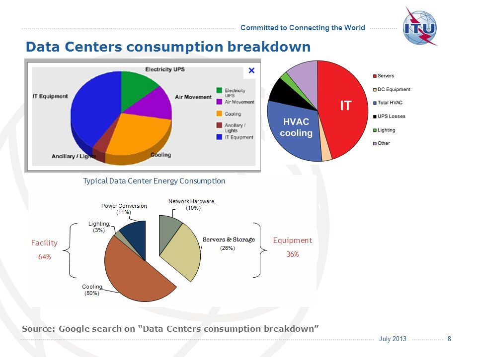 July 2013 Committed to Connecting the World Data Centers consumption breakdown 8 Source: Google search on Data Centers consumption breakdown
