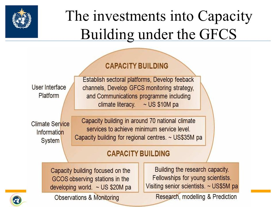 The investments into Capacity Building under the GFCS