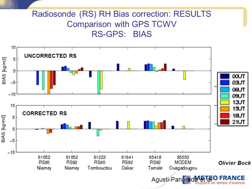 Radiosonde (RS) RH Bias correction: RESULTS Comparison with GPS TCWV RS-GPS: BIAS Olivier Bock UNCORRECTED RS CORRECTED RS Agusti-Panareda et al