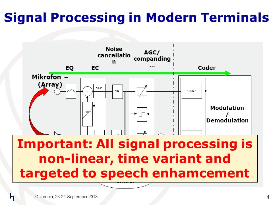 Signal Processing in Modern Terminals Colombia, 23-24 September 2013 4 Modulation / Demodulation H(f ) - NLP CN EC Decoder Coder LoudspeakerDecoder Co