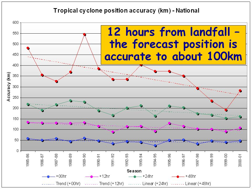 12 hours from landfall – the forecast position is accurate to about 100km