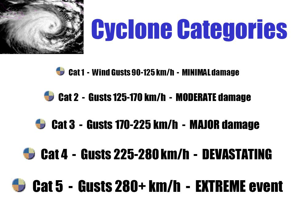 Cyclone Categories Cat 1 - Wind Gusts km/h - MINIMAL damage Cat 2 - Gusts km/h - MODERATE damage Cat 3 - Gusts km/h - MAJOR damage Cat 4 - Gusts km/h - DEVASTATING Cat 5 - Gusts 280+ km/h - EXTREME event