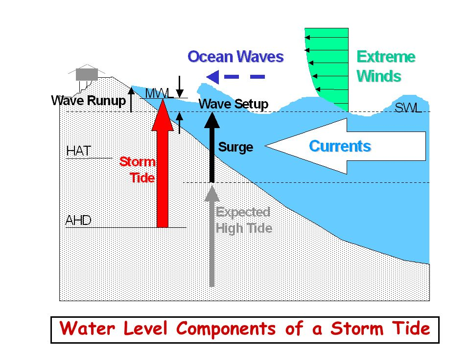 Water Level Components of a Storm Tide