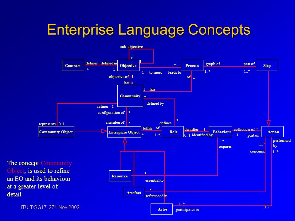 ITU-T/SG17 27 th Nov 2002 17 Enterprise Language Concepts The concept Community Object, is used to refine an EO and its behaviour at a greater level of detail Process Step 1has of * to meet1 * leads to 1..* graph ofpart of 1..* RoleActionBehaviour 1..* of * fulfils defined by * * defines 0..1 identified by 1 identifies part of collection of * 1 Community sub-objective 1 * Objective has 1 objective of * configuration of member of * * Enterprise Object Contract defines 1 defined in * Actor Artefact Resource requires * * essential to 1..* performed by participates in 1..* concerns referenced in * Community Object represents0..1 refines1