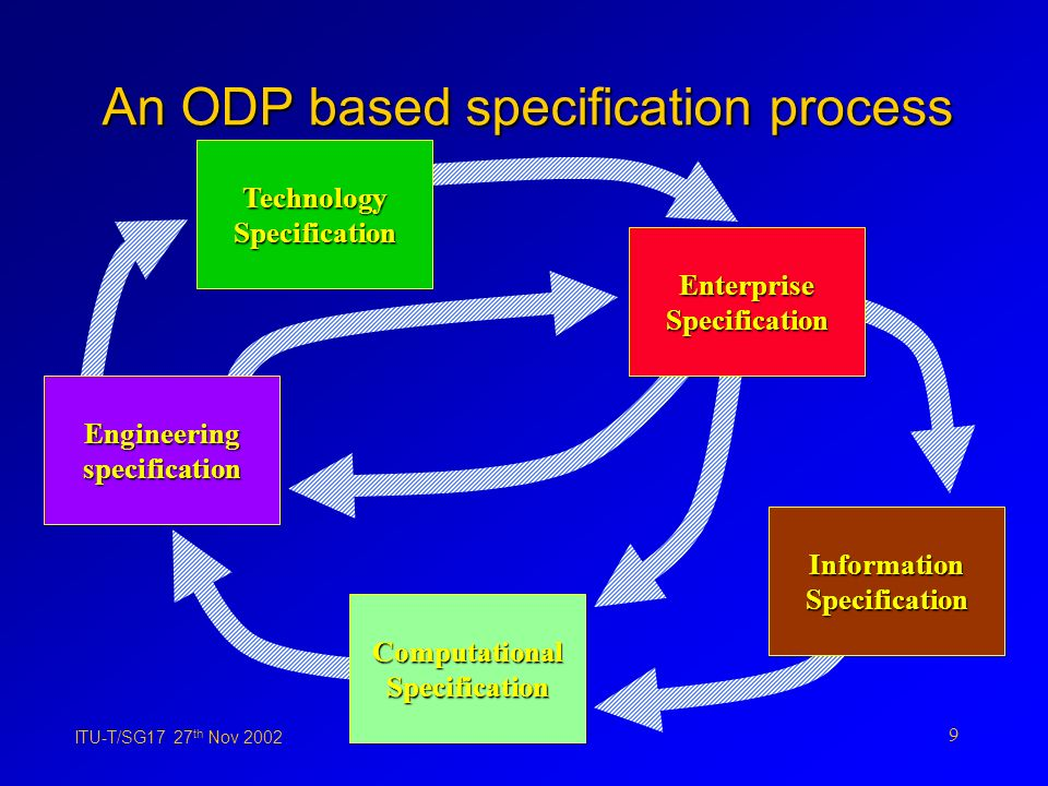 ITU-T/SG17 27 th Nov 2002 9 An ODP based specification process Technology Specification Information Specification Computational Specification Engineering specification Enterprise Specification