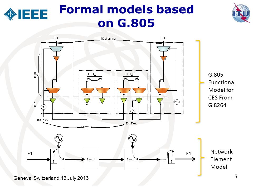Switch CESCES CESCES E1 G.805 Functional Model for CES From G.8264 Network Element Model Formal models based on G.805 5 Geneva, Switzerland,13 July 20