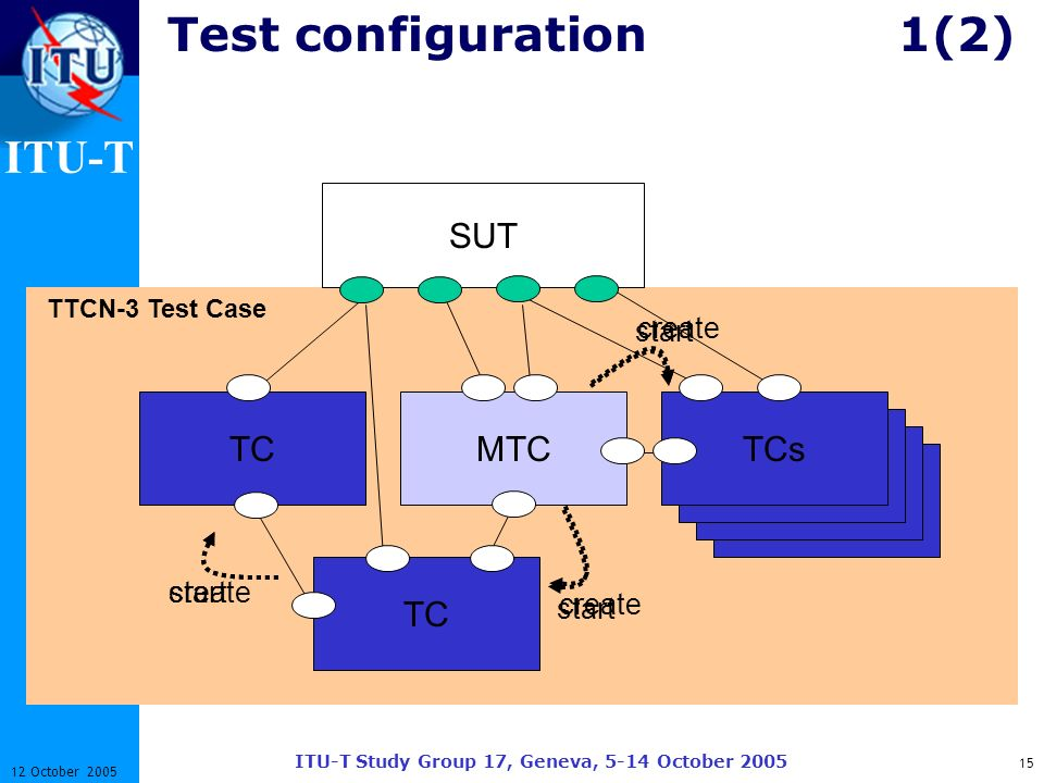 ITU-T ITU-T Study Group 17, Geneva, 5-14 October 2005 15 12 October 2005 TTCN-3 Test Case Test configuration1(2) create MTC start create TCs TC start