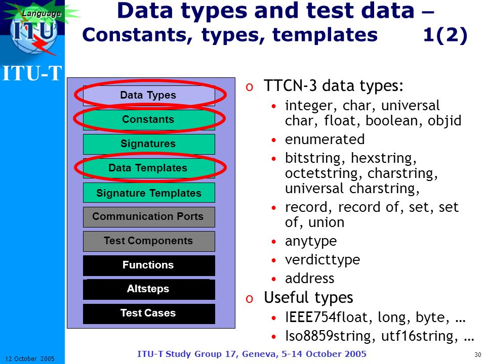 ITU-T ITU-T Study Group 17, Geneva, 5-14 October 2005 30 12 October 2005 Language Data types and test data – Constants, types, templates 1(2) o TTCN-3