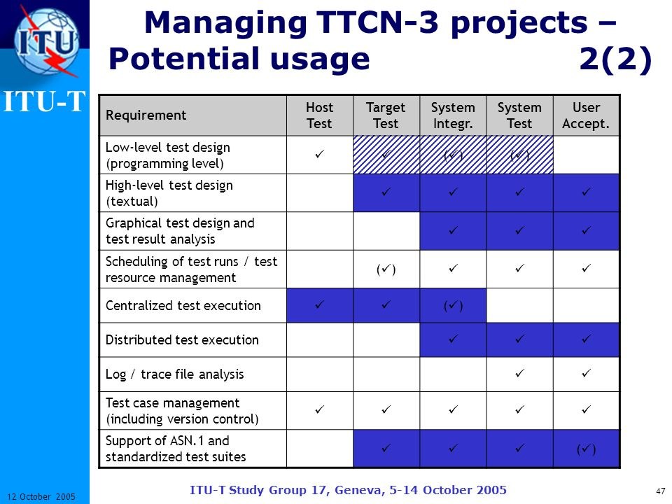 ITU-T ITU-T Study Group 17, Geneva, 5-14 October 2005 47 12 October 2005 Managing TTCN-3 projects – Potential usage 2(2) Requirement Host Test Target