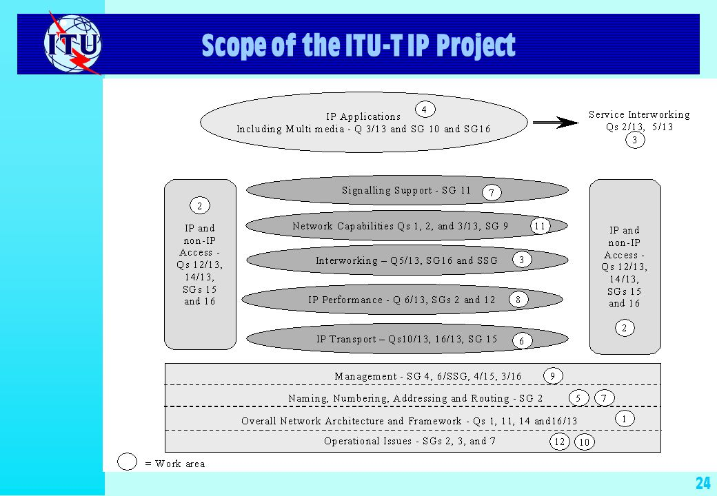 24 Scope of the ITU-T IP Project