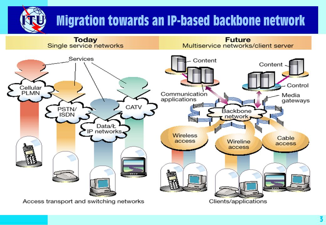 3 Migration towards an IP-based backbone network