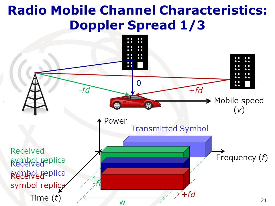 Radio Mobile Channel Characteristics: Doppler Spread1/3 21 Frequency (f) Time (t) Power Transmitted Symbol Mobile speed (v) w Received symbol replica -fd Received symbol replica 0 Received symbol replica +fd